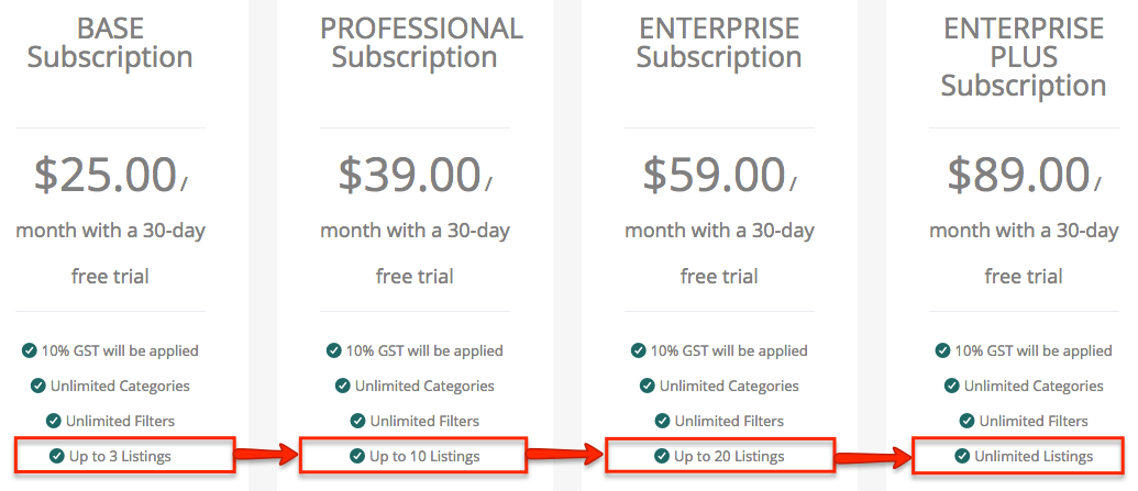 ChemFreeCom Subscription Prices