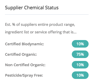 Supplier Chemical Status on a ChemFreeCom listing