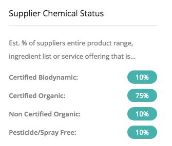 Chemical Status