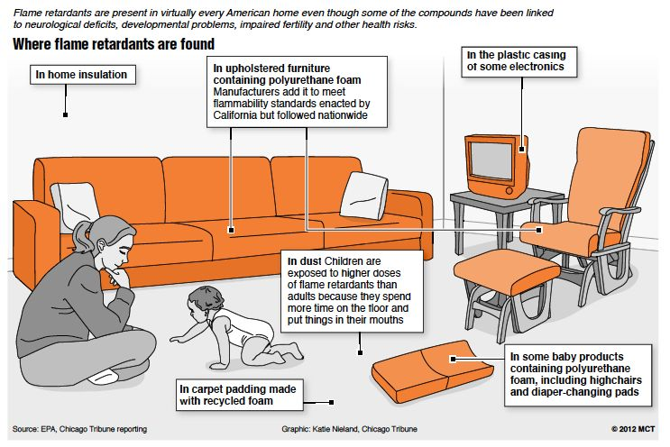 flame-retardants-infographic 2