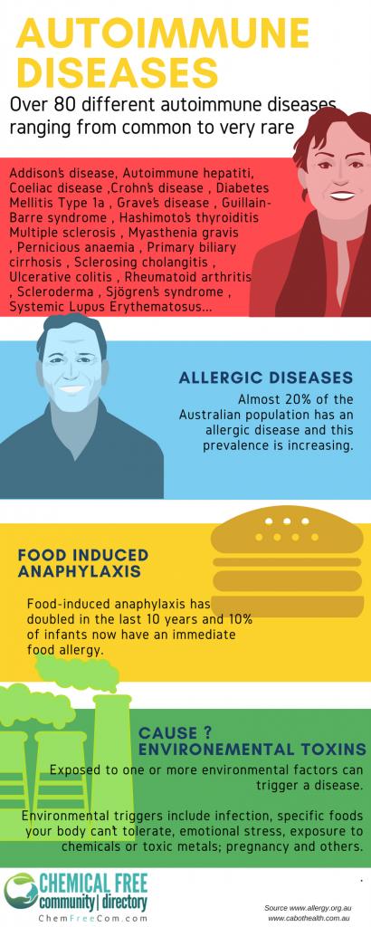 Autoimmune Disease statistics