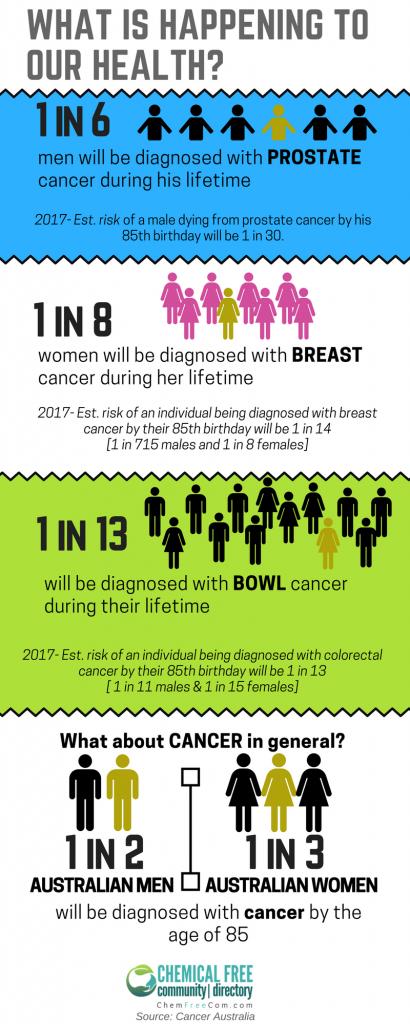 Cancer statistics 2017