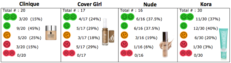 Chemical Maze summary of foundation review- product
